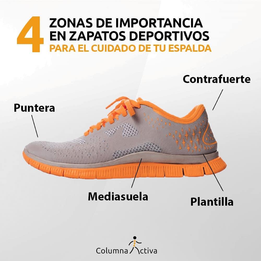 Zonas de importancia en zapatos desportivos